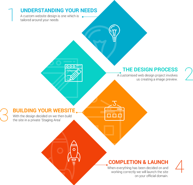 FlexiWeb Tipperary 4 Step Web Design Process